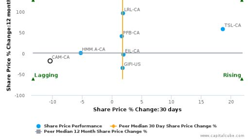 Canam Group, Inc. breached its 50 day moving average in a Bearish Manner : CAM-CA : July 15, 2016