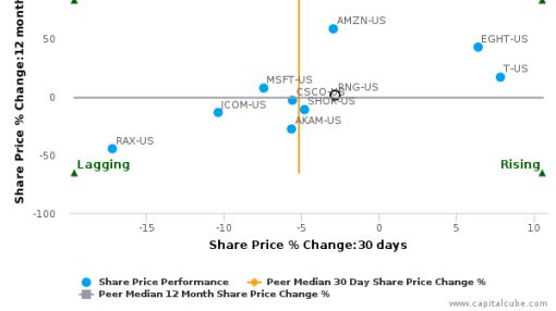 RingCentral, Inc. breached its 50 day moving average in a Bearish Manner : RNG-US : June 28, 2016