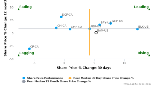 Brookfield Asset Management, Inc. breached its 50 day moving average in a Bearish Manner : BAM-US : July 29, 2016
