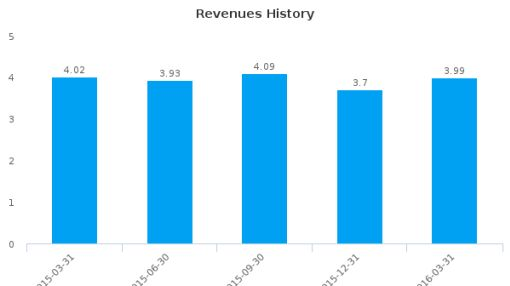 Home Federal Bancorp, Inc. of Louisiana :HFBL-US: Earnings Analysis: Q3, 2016 By the Numbers