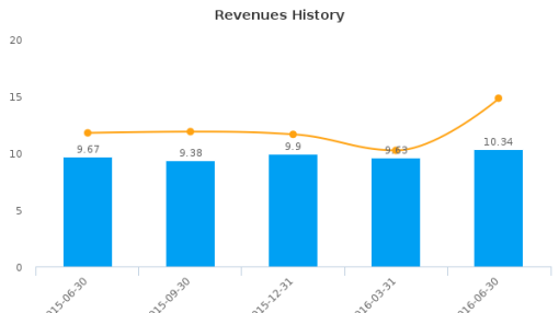 Riverview Bancorp, Inc. :RVSB-US: Earnings Analysis: Q1, 2017 By the Numbers : August 5, 2016