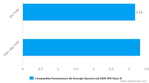 Companhia Paranaense de Energia : ELP-US: Dividend Analysis : May 03rd, 2016 (record date) : By the numbers : July 14, 2016