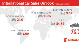 Improving Consumer Fundamentals Drives Sales Acceleration and Broadens Gains Beyond Autos: Scotiabank