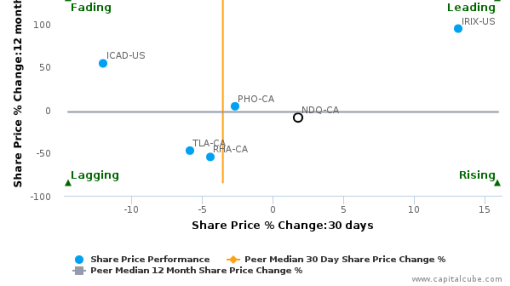 Novadaq Technologies, Inc. breached its 50 day moving average in a Bullish Manner : NDQ-CA : July 5, 2016