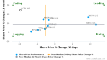 United Community Financial Corp. breached its 50 day moving average in a Bearish Manner : UCFC-US : January 13, 2017