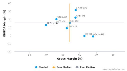 DeVry Education Group Inc. :DV-US: Earnings Analysis: 2016 By the Numbers : August 23, 2016