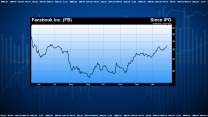 Facebook Shares Heading Back to $38 IPO Price, Says Kilburg