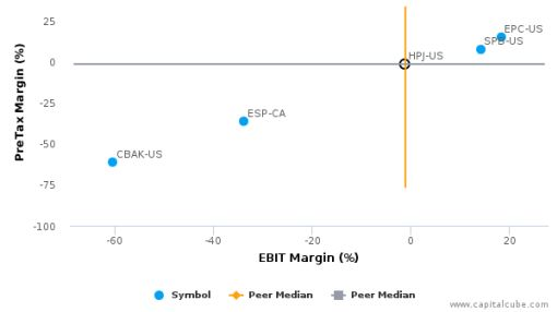 Highpower International, Inc. :HPJ-US: Earnings Analysis: Q1, 2016 By the Numbers : June 1, 2016
