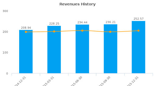 Magellan Aerospace Corp. :MAL-CA: Earnings Analysis: Q4, 2015 By the Numbers