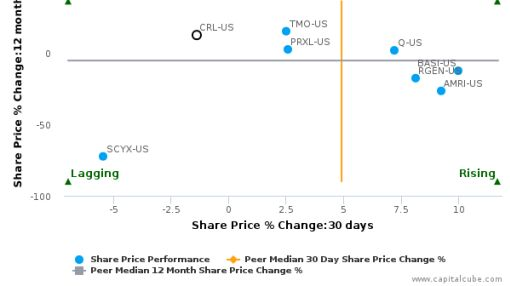 Charles River Laboratories International, Inc. breached its 50 day moving average in a Bearish Manner : CRL-US : August 9, 2016