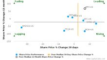 WPX Energy, Inc. breached its 50 day moving average in a Bearish Manner : WPX-US : October 25, 2016
