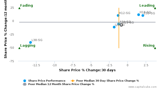 Hotel Properties Ltd. breached its 50 day moving average in a Bullish Manner : H15-SG : September 19, 2016