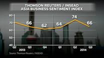 Asia corporate sentiment is slipping