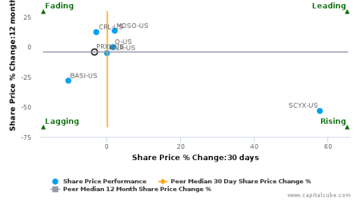 PAREXEL International Corp. breached its 50 day moving average in a Bearish Manner : PRXL-US : September 19, 2016