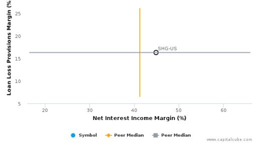 Shinhan Financial Group Co., Ltd. :SHG-US: Earnings Analysis: Q1, 2016 By the Numbers : June 28, 2016