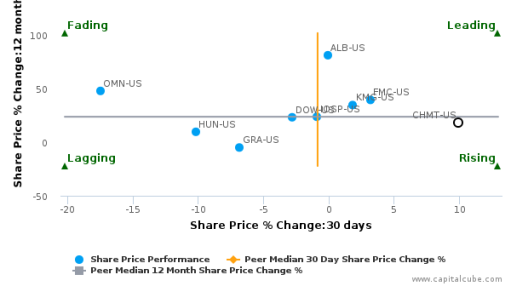Chemtura Corp.: Strong price momentum but will it sustain?
