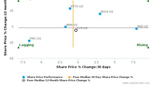 CVS Health Corp. breached its 50 day moving average in a Bearish Manner : CVS-US : August 26, 2016