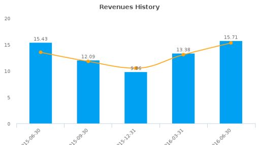 Sandstorm Gold Ltd. :SAND-US: Earnings Analysis: Q2, 2016 By the Numbers : August 30, 2016