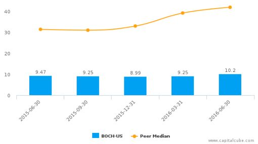 Bank of Commerce Holdings :BOCH-US: Earnings Analysis: Q2, 2016 By the Numbers : August 11, 2016
