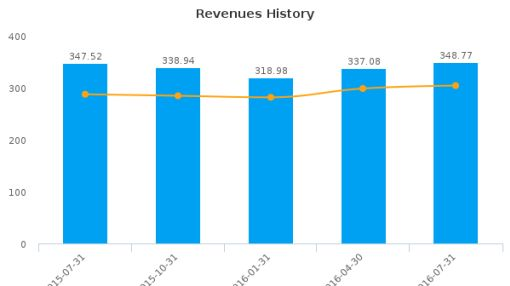 Eaton Vance Corp. :EV-US: Earnings Analysis: Q3, 2016 By the Numbers : August 30, 2016