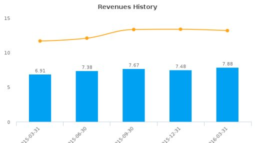 ASB Bancorp, Inc. :ASBB-US: Earnings Analysis: Q1, 2016 By the Numbers
