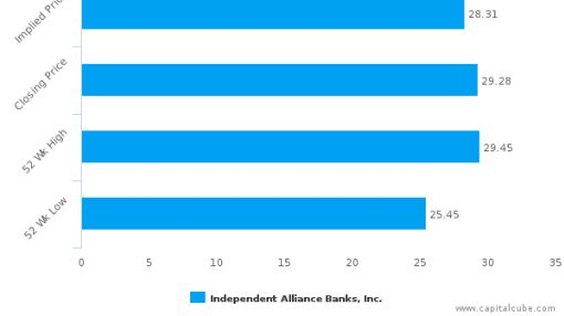 Independent Alliance Banks, Inc. : Overvalued relative to peers, but may deserve another look