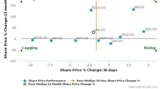 Valmont Industries, Inc. breached its 50 day moving average in a Bearish Manner : VMI-US : September 26, 2016