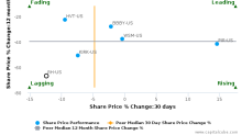Restoration Hardware Holdings, Inc. breached its 50 day moving average in a Bearish Manner : RH-US : October 12, 2016