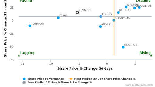 Nielsen Holdings Plc breached its 50 day moving average in a Bearish Manner : NLSN-US : August 24, 2016