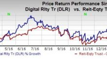 Should You Keep Digital Realty (DLR) in Your Portfolio Now?