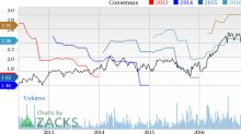Astec (ASTE) Down 11.7% Since Earnings Report: Can It Rebound?