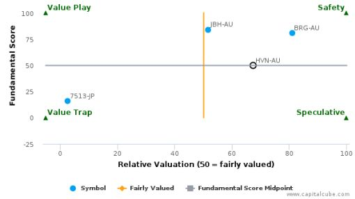 Harvey Norman Holdings Ltd. : Fairly valued, but don't skip the other factors