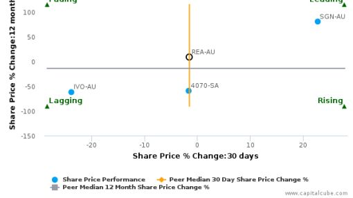 REA Group Ltd. breached its 50 day moving average in a Bullish Manner : REA-AU : May 6, 2016