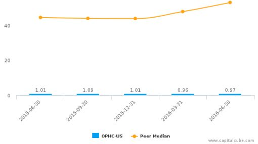 OptimumBank Holdings, Inc. :OPHC-US: Earnings Analysis: Q2, 2016 By the Numbers : August 19, 2016