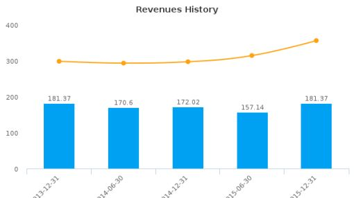 MaxiTRANS Industries Ltd. Earnings Analysis: For the six months ended December 31, 2015