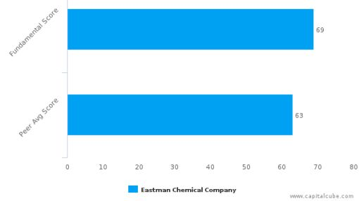 Eastman Chemical Co. – Value Analysis (NYSE:EMN) : September 30, 2016