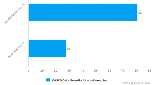 VASCO Data Security International, Inc. – Value Analysis (NASDAQ:VDSI) : September 29, 2016