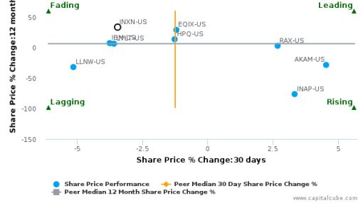 Interxion Holding NV breached its 50 day moving average in a Bearish Manner : INXN-US : September 12, 2016