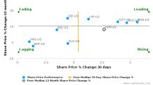 Piedmont Office Realty Trust, Inc. breached its 50 day moving average in a Bearish Manner : PDM-US : May 1, 2017