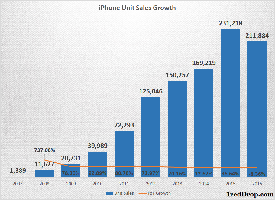 Apple's Performance Dependent on iPhone Sales