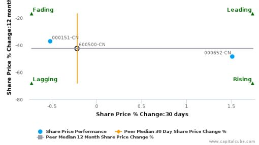 Sinochem International Corp. breached its 50 day moving average in a Bearish Manner : 600500-CN : July 2, 2016