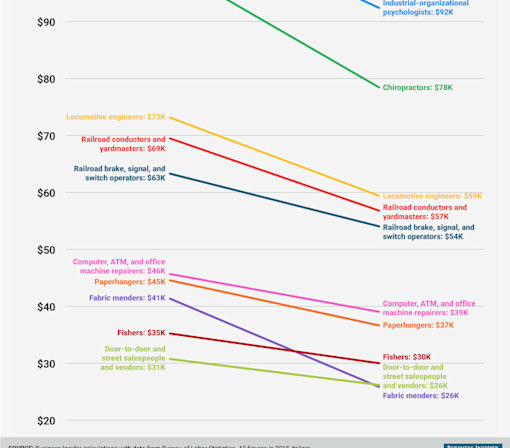 Here are 10 jobs that pay way less than they used to
