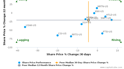 Covenant Transportation Group, Inc. breached its 50 day moving average in a Bearish Manner : CVTI-US : August 16, 2016