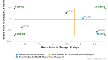 Navitas Ltd. breached its 50 day moving average in a Bearish Manner : NVT-AU : October 24, 2016