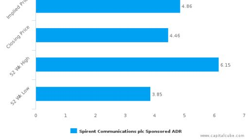 Spirent Communications Plc : Undervalued relative to peers, but don't ignore the other factors