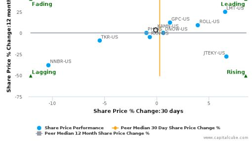 Kaman Corp. breached its 50 day moving average in a Bearish Manner : KAMN-US : July 22, 2016