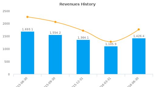 Delek US Holdings, Inc. :DK-US: Earnings Analysis: Q2, 2016 By the Numbers : August 15, 2016