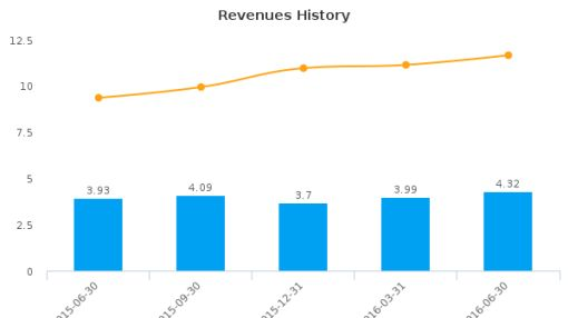 Home Federal Bancorp, Inc. of Louisiana :HFBL-US: Earnings Analysis: Q4, 2016 By the Numbers : August 3, 2016