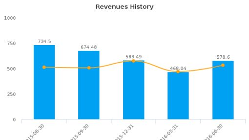 Western Refining Logistics LP :WNRL-US: Earnings Analysis: Q2, 2016 By the Numbers : August 10, 2016