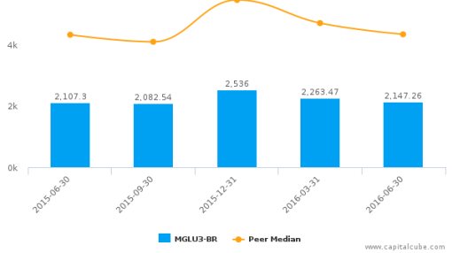 Magazine Luiza SA :MGLU3-BR: Earnings Analysis: Q2, 2016 By the Numbers : August 15, 2016